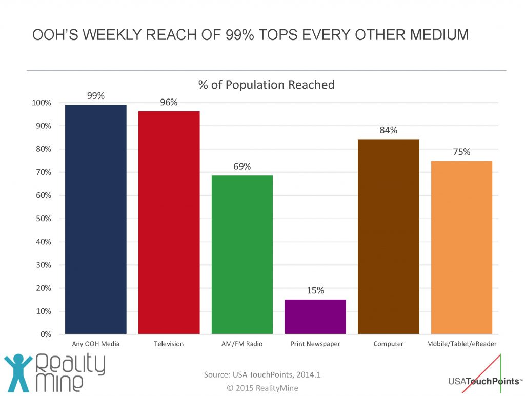 OOH'S WEEKLY REACH OF 99% TOPS EVERY OTHER MEDIUM